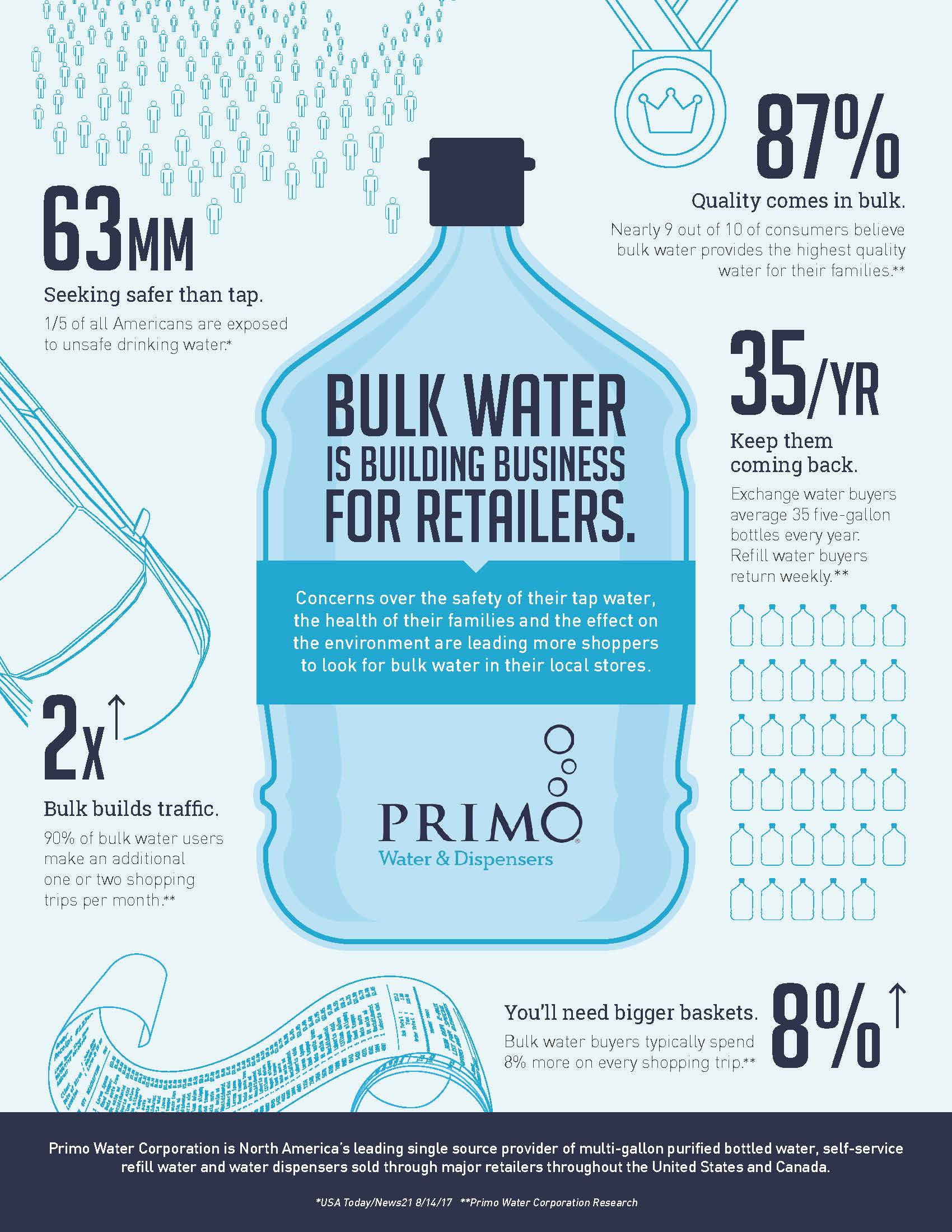 Infographic: bulk water is building business for retailers